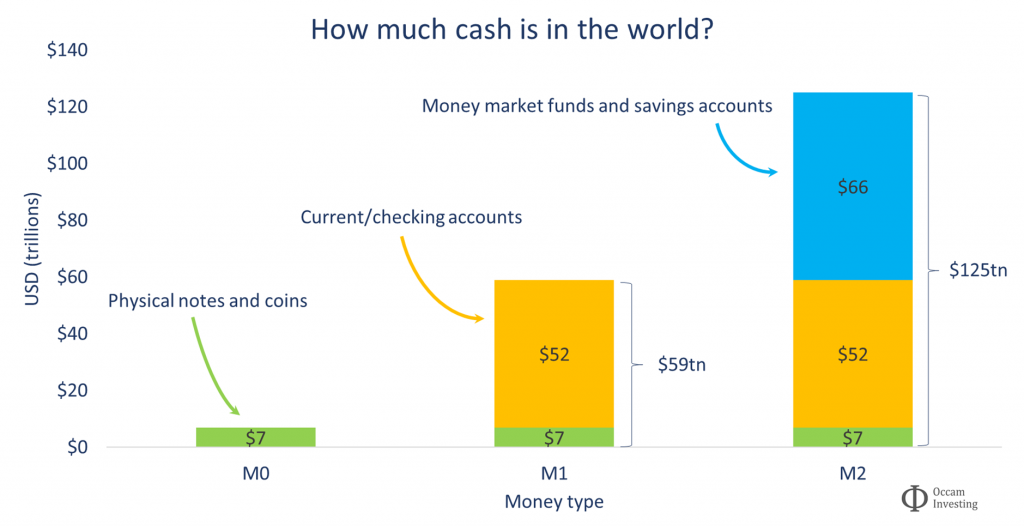 How much cash is in the world