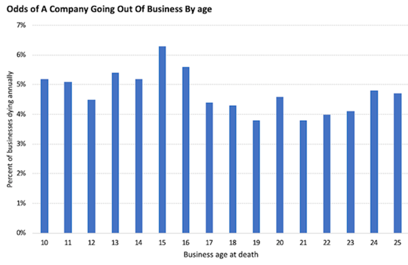 Odds of a company going out of business
