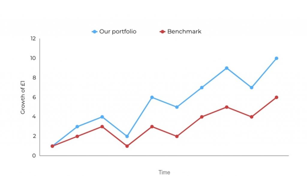 Graph showing outperformance