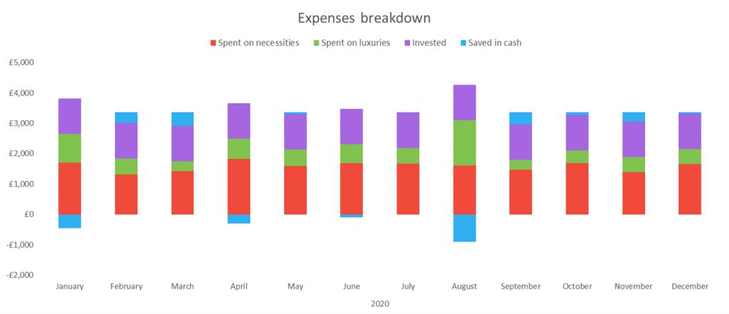Expenses breakdown chart