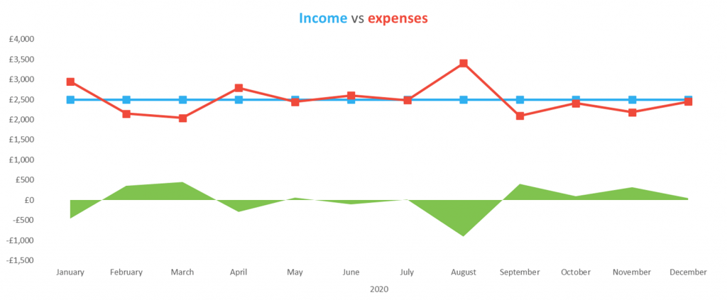 Income vs expenses chart