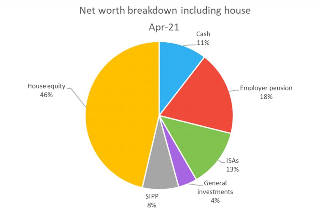 Net worth breakdown chart