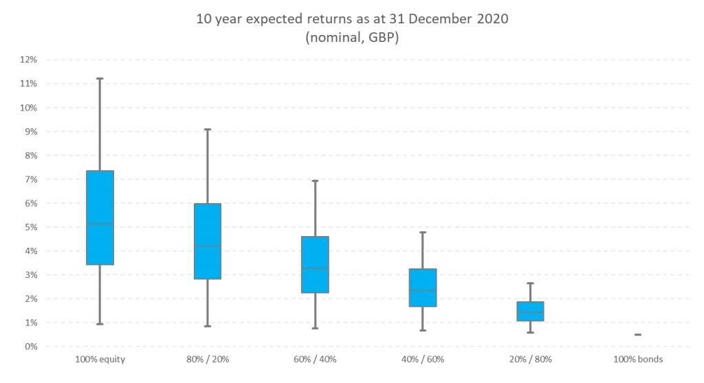 Return expectations for UK balanced investors - 2021