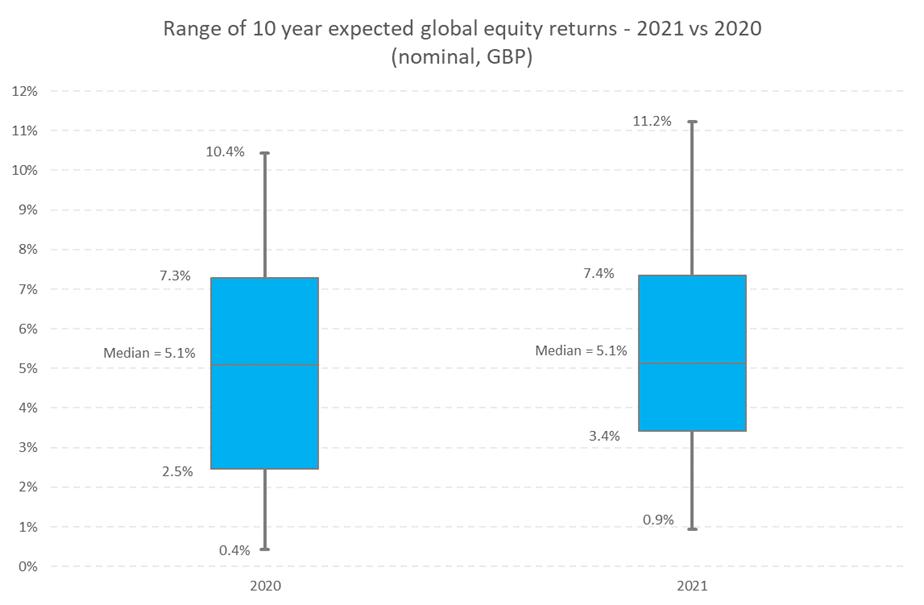 Return expectations for UK global equity investors - 2020 vs 2021