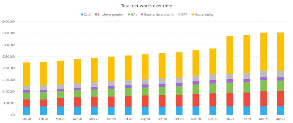 Total net worth over time v2