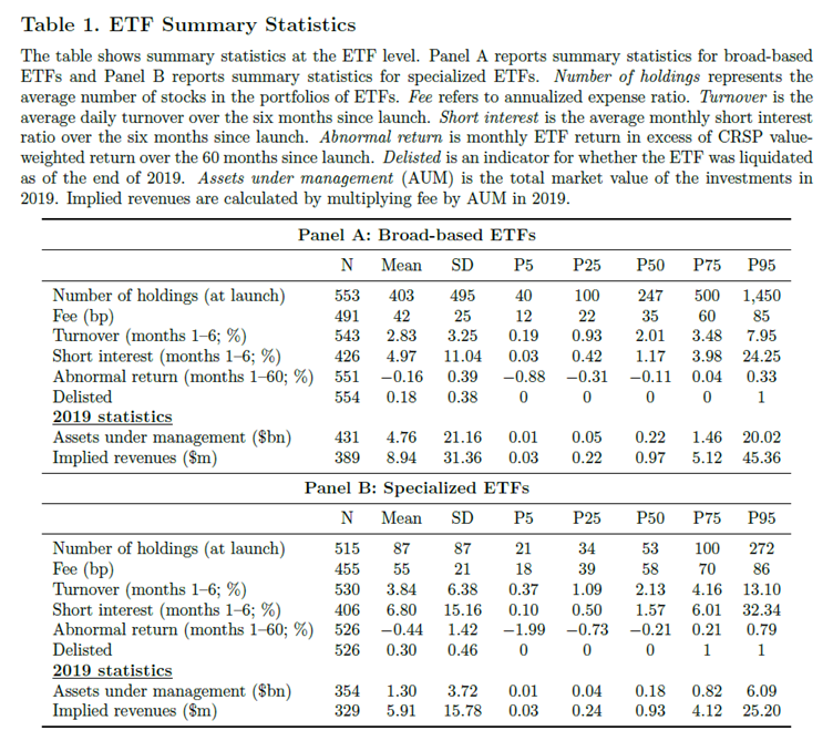 Thematic fund fee percentiles