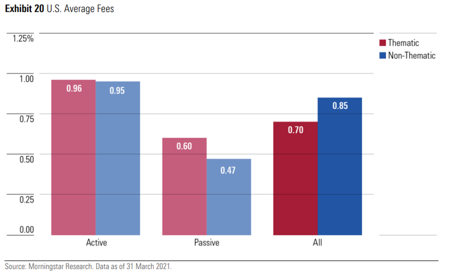 Thematic fund fees