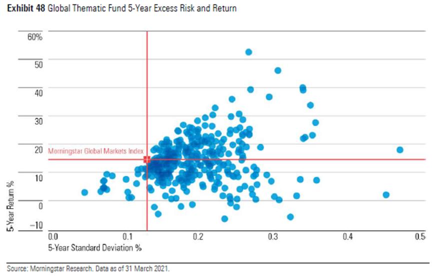 Thematic fund risk return scatterplot