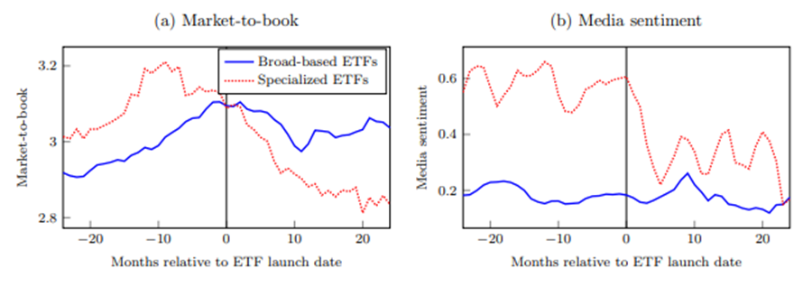 Thematic fund valuations and sentiment
