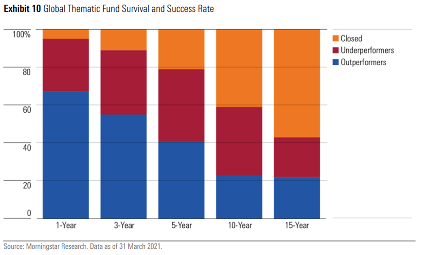 Thematic funds success rates