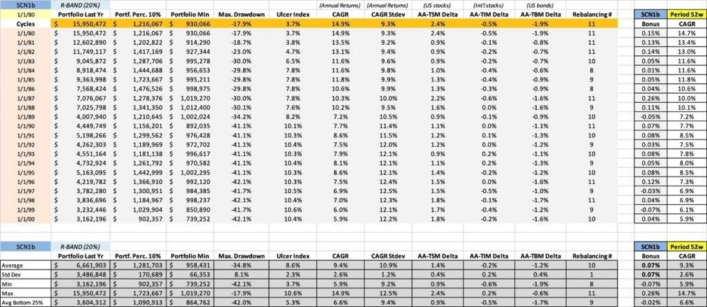 Bogleheads rebalancing table