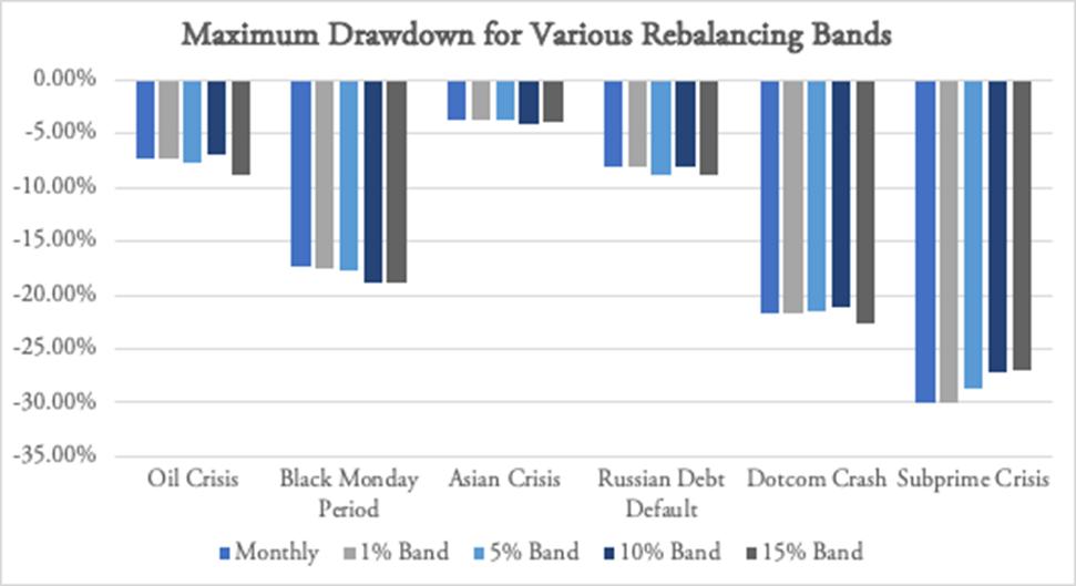 Drawdowns and rebalancing bands