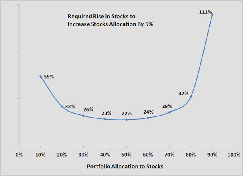 Market impact on asset allocation 1