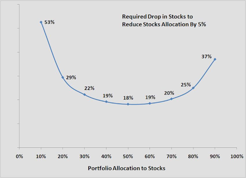 Market impact on asset allocation 2