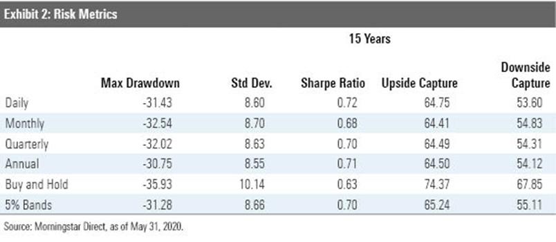 Morningstar risk metrics