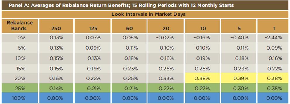 Opportunistic rebalancing 1
