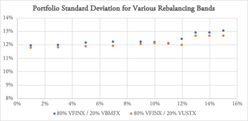 Risk and rebalancing bands
