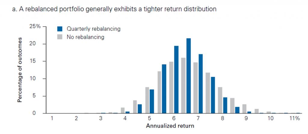 Vanguard rebalancing 1