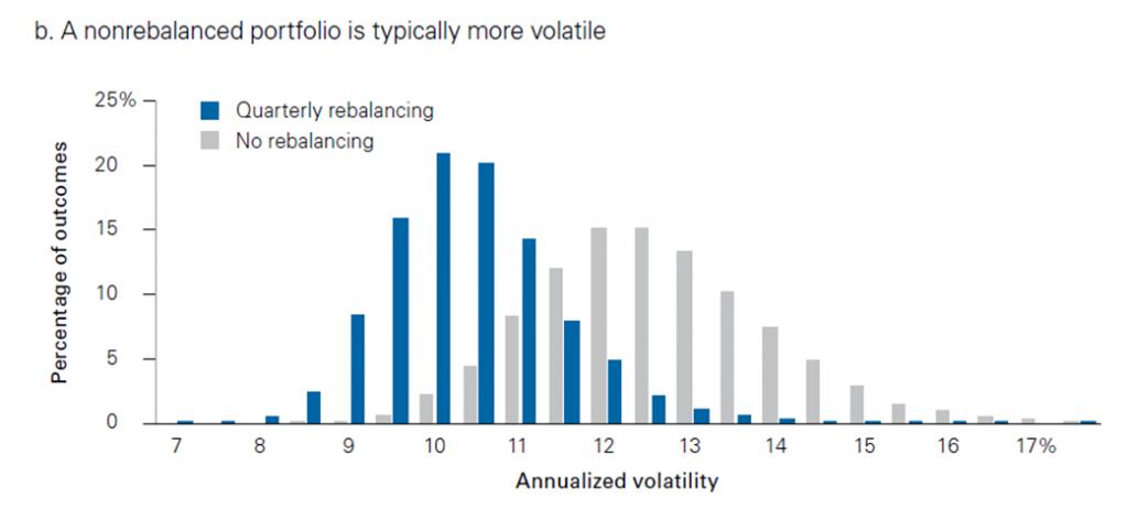 Vanguard rebalancing 2